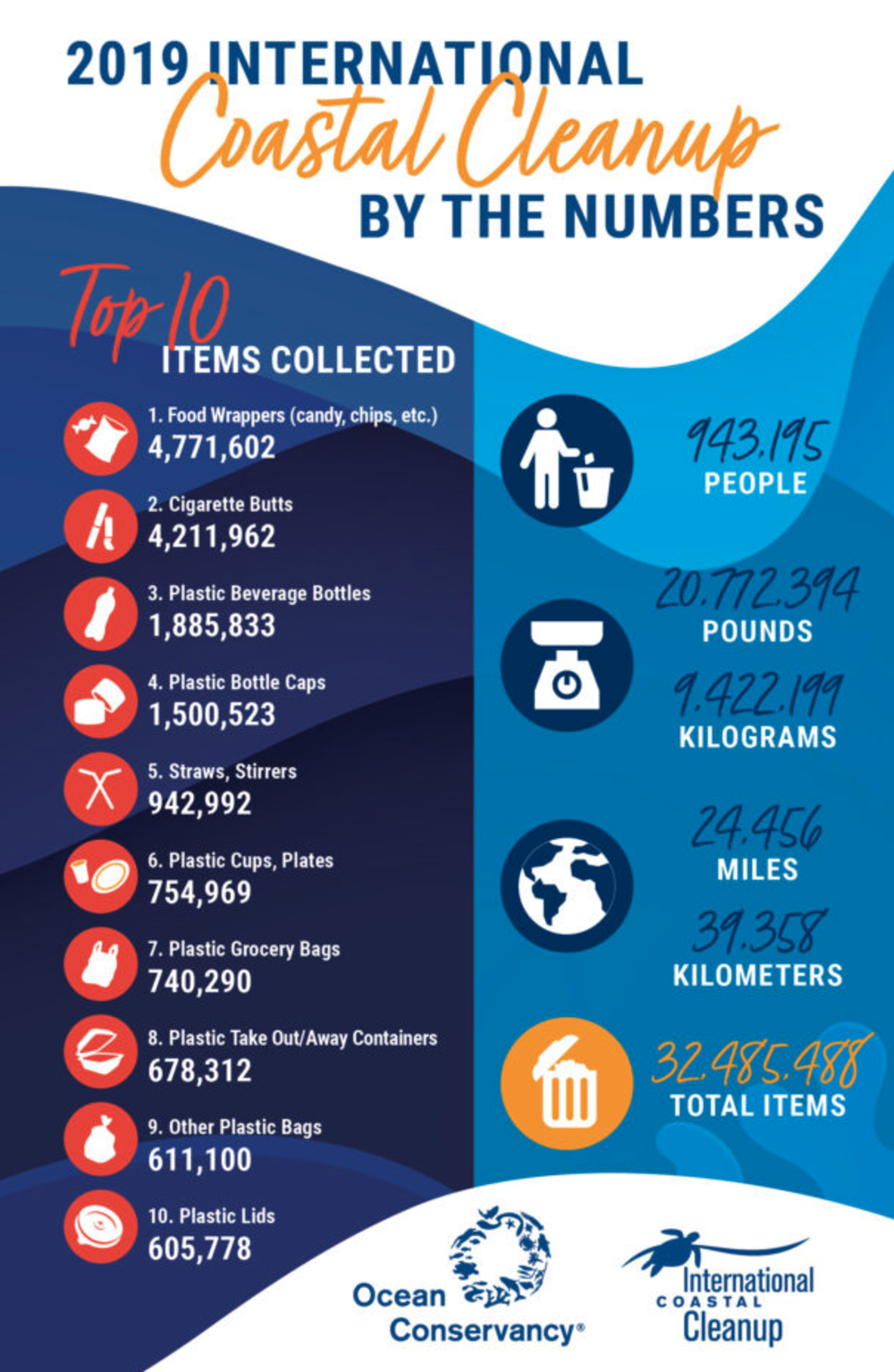 The Ocean Conservancy's 2019 International Coastal Cleanup statistics