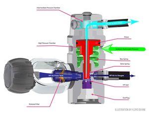 how piston regulator works